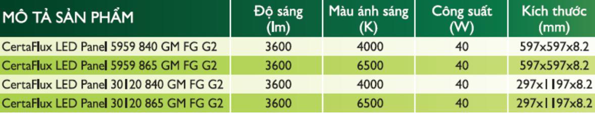 Thông số đèn CertaFlux LED Panel Philips