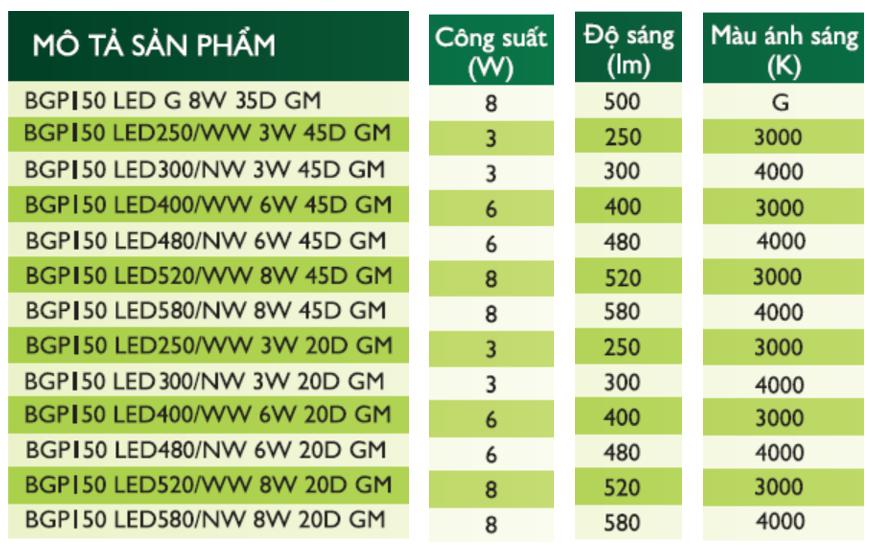 Thông số kỹ thuật đèn BGP150