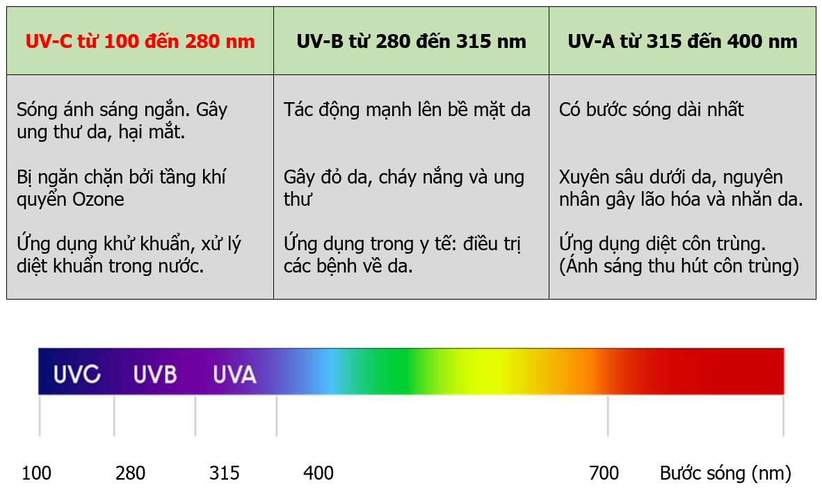 Tia UV diệt khuẩn
