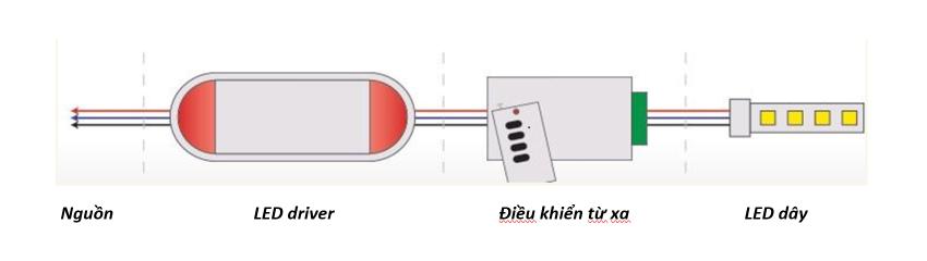 Cách lắp đèn LED dây RGB